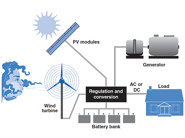 Safety of independent power supply system components