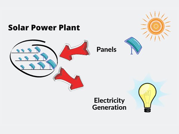 Basic knowledge of photovoltaic power generation